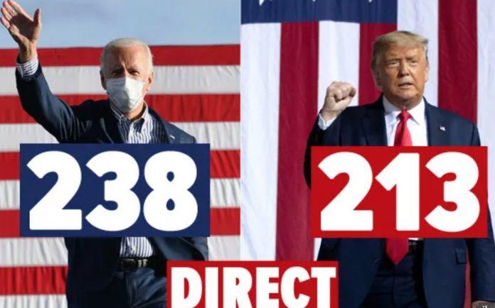 Elections américaines 2020 en direct : Joe Biden 238 vs Donald Trump 213